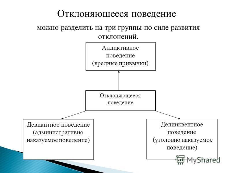 Аддиктивное поведение (вредные привычки) Отклоняющееся поведение Девиантное поведение (административно наказуемое поведение) Делинквентное поведение (уголовно наказуемое поведение) Отклоняющееся поведение можно разделить на три группы по силе развити