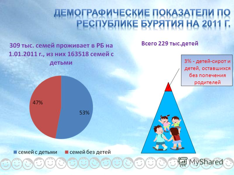 Всего 229 тыс.детей 3% - детей-сирот и детей, оставшихся без попечения родителей