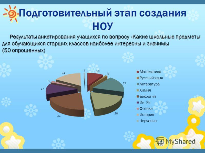 Результаты анкетирования учащихся по вопросу «Какие школьные предметы для обучающихся старших классов наиболее интересны и значимы (50 опрошенных)