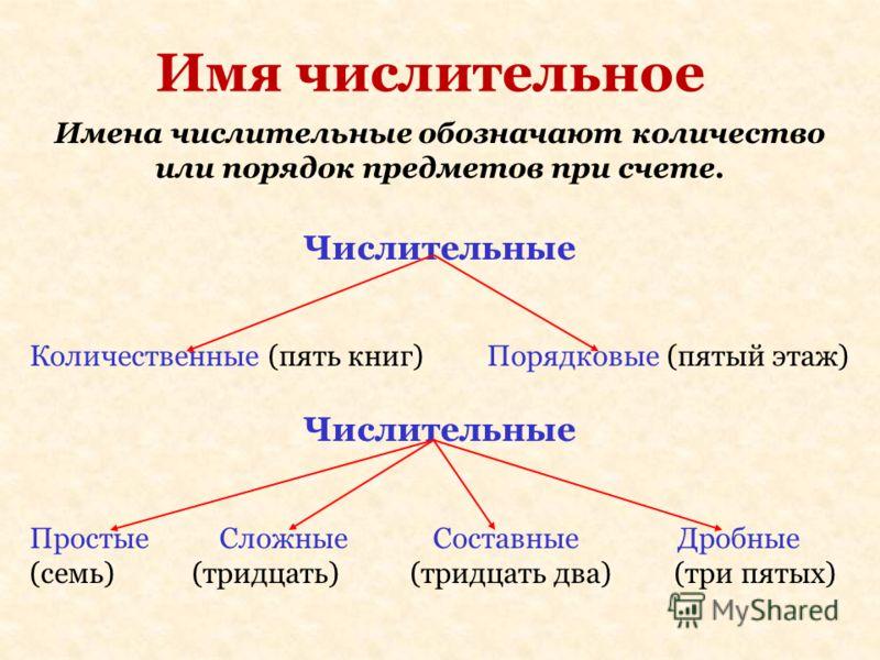 Имя числительное Имена числительные обозначают количество или порядок предметов при счете. Числительные Количественные (пять книг) Порядковые (пятый этаж) Числительные Простые Сложные Составные Дробные (семь) (тридцать) (тридцать два) (три пятых)