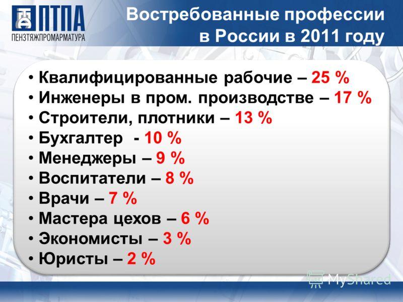 Востребованные профессии в России в 2011 году Квалифицированные рабочие – 25 % Инженеры в пром. производстве – 17 % Строители, плотники – 13 % Бухгалтер - 10 % Менеджеры – 9 % Воспитатели – 8 % Врачи – 7 % Мастера цехов – 6 % Экономисты – 3 % Юристы