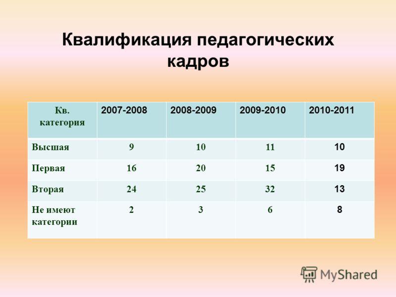 Квалификация педагогических кадров Кв. категория 2007-20082008-20092009-20102010-2011 Высшая91011 10 Первая162015 19 Вторая242532 13 Не имеют категории 236 8
