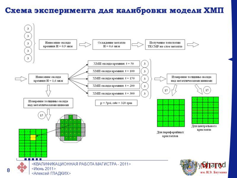 МГТУ им. Н.Э. Баумана 8 Схема эксперимента для калибровки модели ХМП