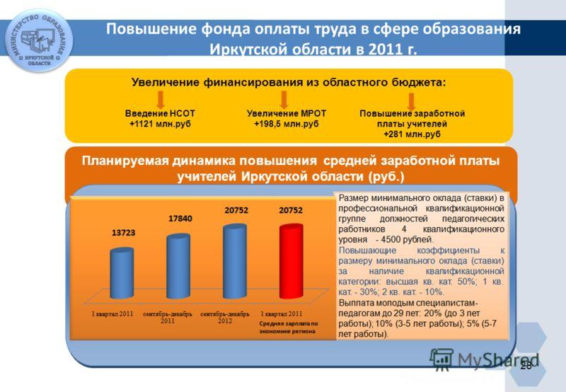 Планируемая динамика повышения средней заработной платы учителей Иркутской области (руб.) 28 Увеличение финансирования из областного бюджета: Введение НСОТ +1121 млн.руб Увеличение МРОТ +198,5 млн.руб Повышение заработной платы учителей +281 млн.руб