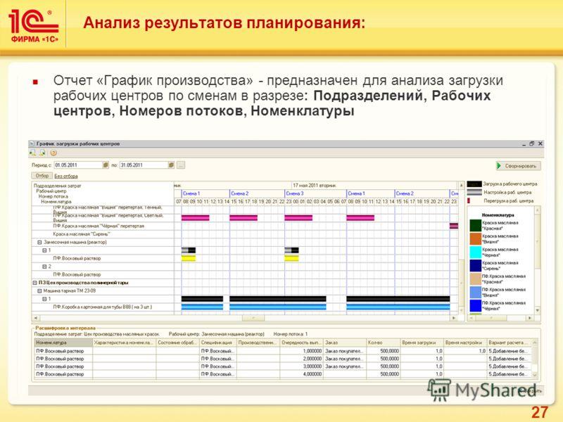 27 Анализ результатов планирования: Отчет «График производства» - предназначен для анализа загрузки рабочих центров по сменам в разрезе: Подразделений, Рабочих центров, Номеров потоков, Номенклатуры