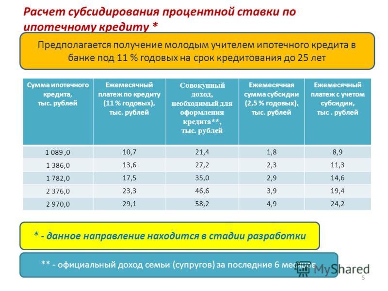 Расчет субсидирования процентной ставки по ипотечному кредиту * Сумма ипотечного кредита, тыс. рублей Ежемесячный платеж по кредиту (11 % годовых), тыс. рублей Совокупный доход, необходимый для оформления кредита**, тыс. рублей Ежемесячная сумма субс