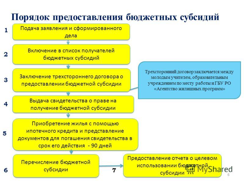 Порядок предоставления бюджетных субсидий 6 Подача заявления и сформированного дела Включение в список получателей бюджетных субсидий Заключение трехстороннего договора о предоставлении бюджетной субсидии Выдача свидетельства о праве на получение бюд