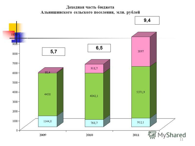 11 Доходная часть бюджета Альняшинского сельского поселения, млн. рублей 6,5 9,4 5,7
