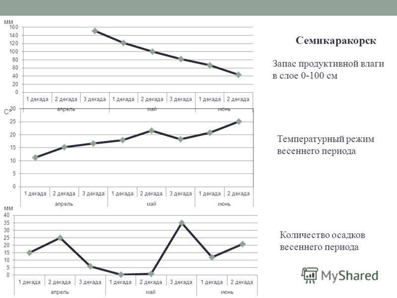 мм Запас продуктивной влаги в слое 0-100 см Семикаракорск Температурный режим весеннего периода Количество осадков весеннего периода