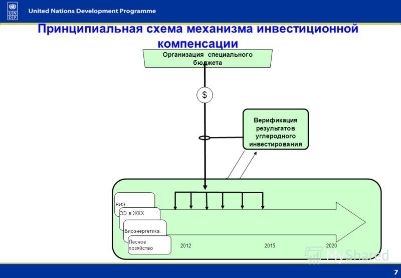 6 Варианты инвестиционных механизмов компенсации 1. Инвестировать централизованно (аккумулируя средства): 1.1. Специально выделенные бюджетные средства; 1.2. Собранные внебюджетные средства: 1.2.1. от граждан (лотереи для населения, специальные сборы