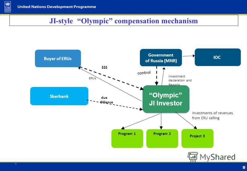 7 Принципиальная схема механизма инвестиционной компенсации Организация специального бюджета Верификация результатов углеродного инвестирования ВИЭ ЭЭ в ЖКХ Биоэнергетика. Лесное хозяйство 2012 20152020 $