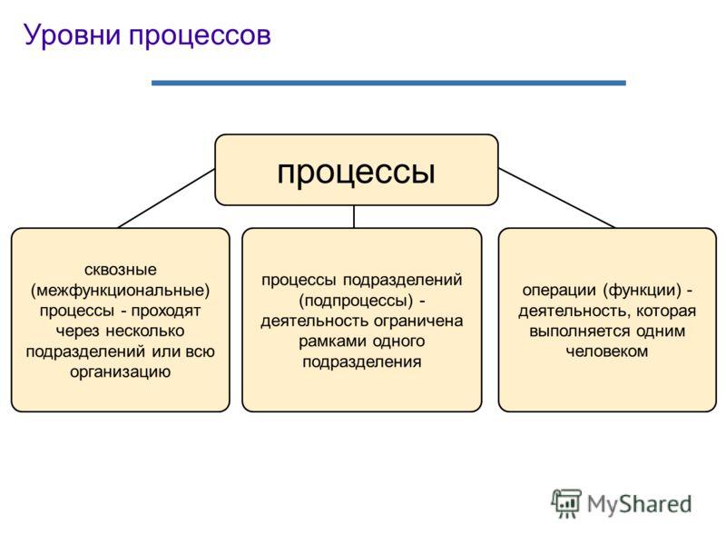 Уровни процессов процессы сквозные (межфункциональные) процессы - проходят через несколько подразделений или всю организацию процессы подразделений (подпроцессы) - деятельность ограничена рамками одного подразделения операции (функции) - деятельность