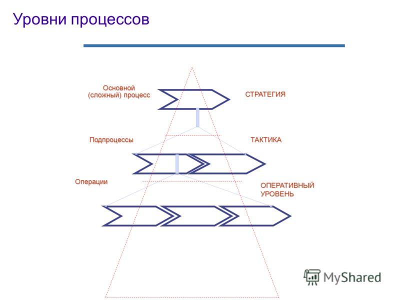 Уровни процессов Основной (сложный) процесс Подпроцессы Операции СТРАТЕГИЯ ТАКТИКА ОПЕРАТИВНЫЙУРОВЕНЬ