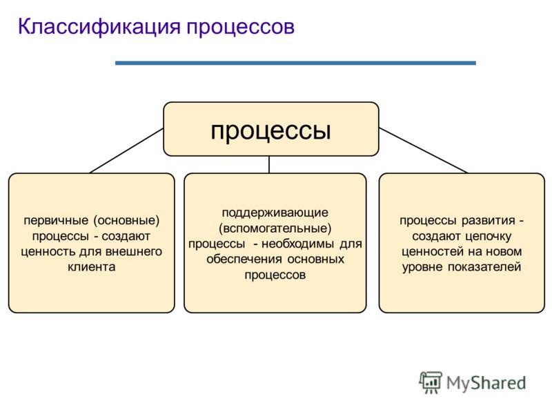 Классификация процессов процессы первичные (основные) процессы - создают ценность для внешнего клиента поддерживающие (вспомогательные) процессы - необходимы для обеспечения основных процессов процессы развития - создают цепочку ценностей на новом ур