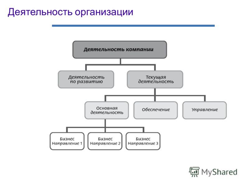 Деятельность организации