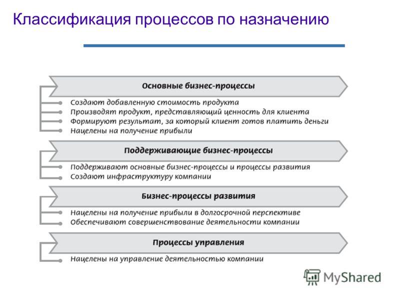Классификация процессов по назначению