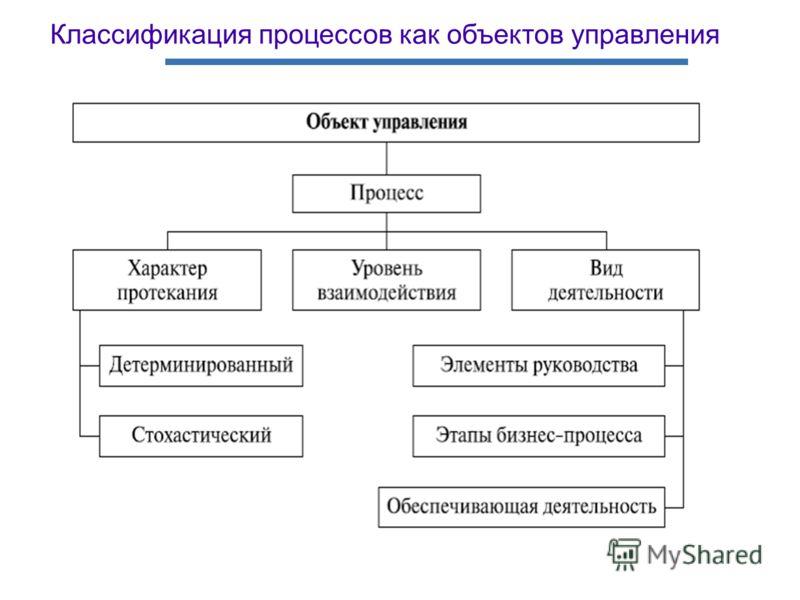 Классификация процессов как объектов управления