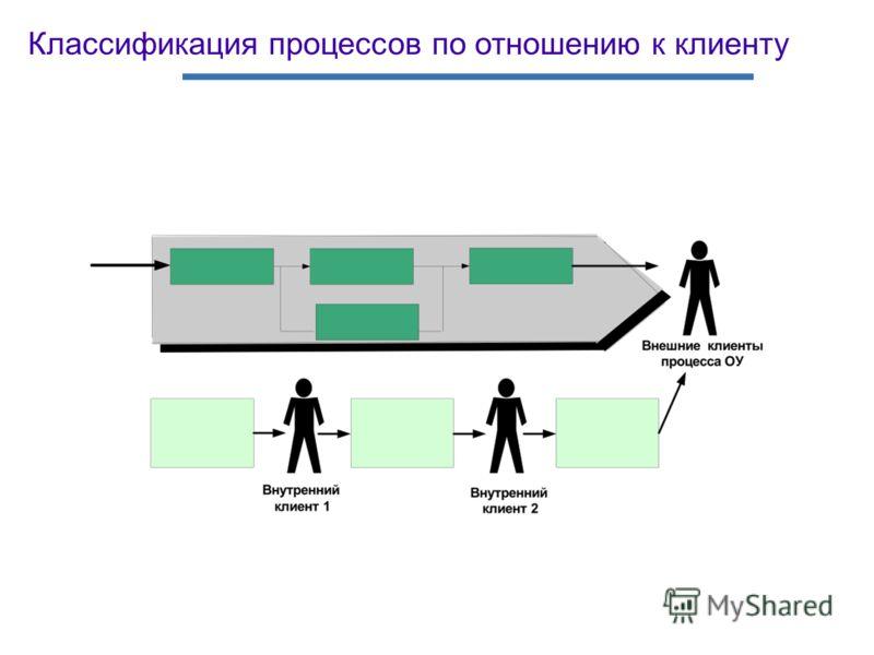 Классификация процессов по отношению к клиенту