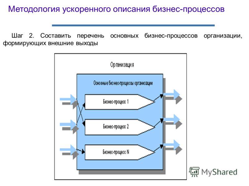 Шаг 2. Составить перечень основных бизнес-процессов организации, формирующих внешние выходы Методология ускоренного описания бизнес-процессов