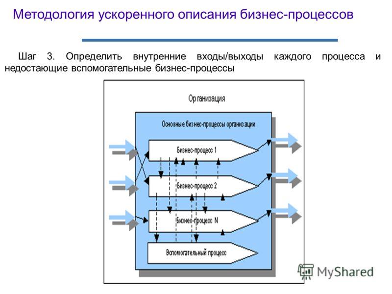 Шаг 3. Определить внутренние входы/выходы каждого процесса и недостающие вспомогательные бизнес-процессы Методология ускоренного описания бизнес-процессов