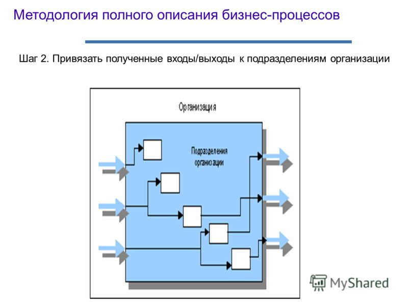 Шаг 2. Привязать полученные входы/выходы к подразделениям организации Методология полного описания бизнес-процессов