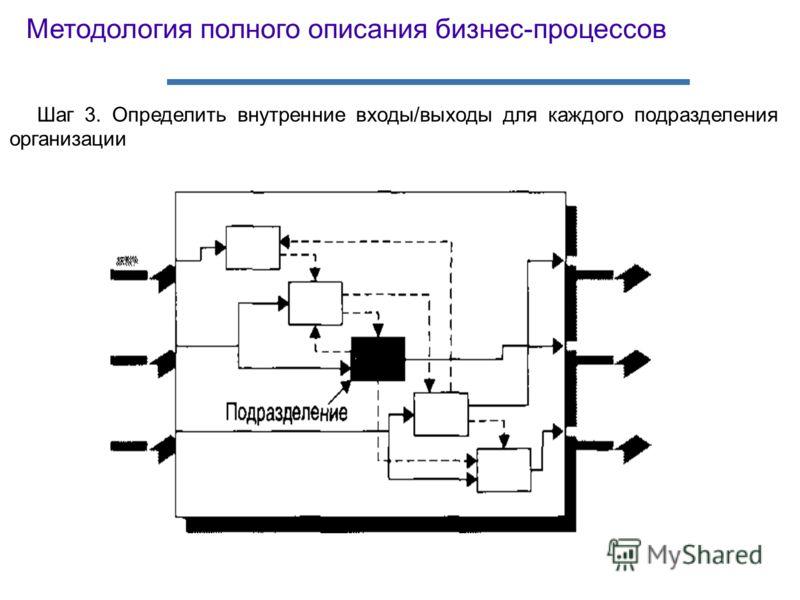 Шаг 3. Определить внутренние входы/выходы для каждого подразделения организации Методология полного описания бизнес-процессов