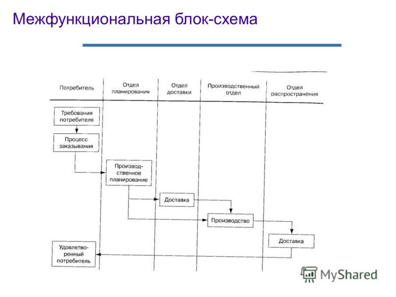 Межфункциональная блок-схема