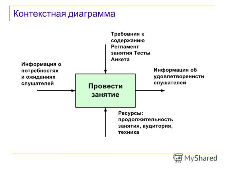 Контекстная диаграмма