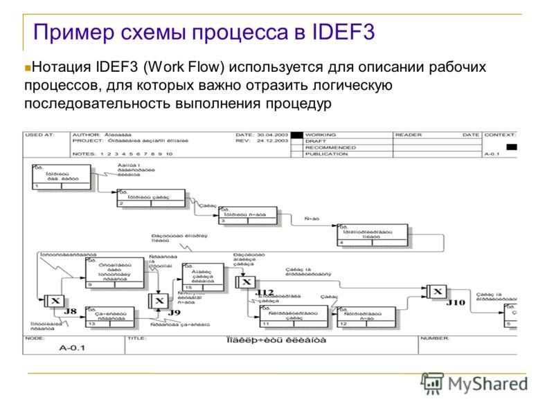 Пример схемы процесса в IDEF3 Нотация IDEF3 (Work Flow) используется для описании рабочих процессов, для которых важно отразить логическую последовательность выполнения процедур