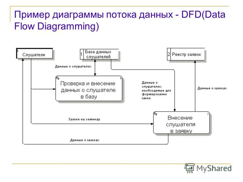 Пример диаграммы потока данных - DFD(Data Flow Diagramming)