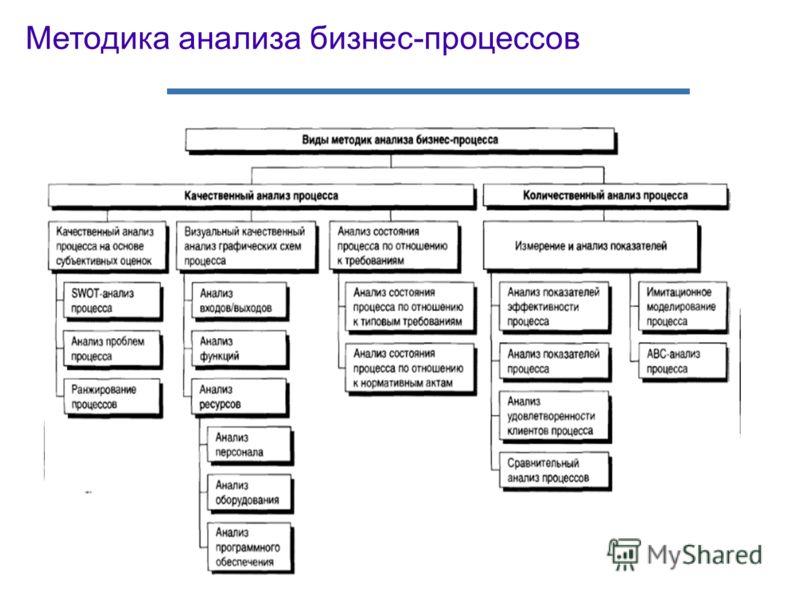 Методика анализа бизнес-процессов