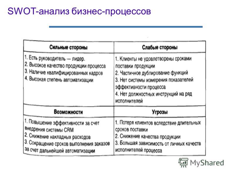 SWOT-анализ бизнес-процессов