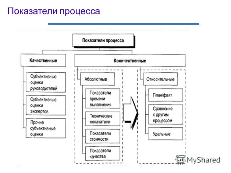 Показатели процесса