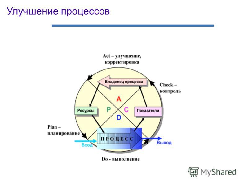 Улучшение процессов