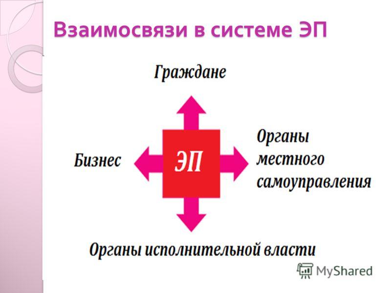 Взаимосвязи в системе ЭП
