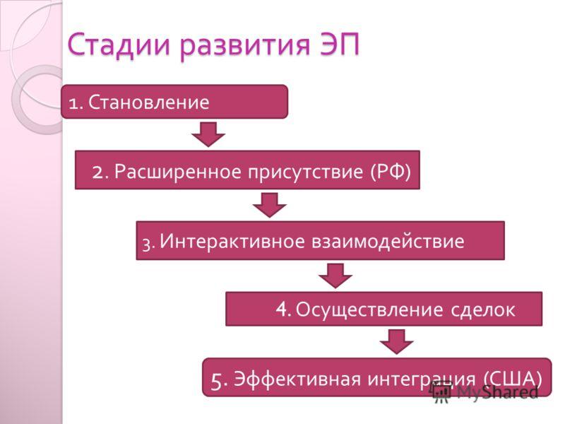 Стадии развития ЭП Стадии развития ЭП 2. Расширенное присутствие ( РФ ) 3. Интерактивное взаимодействие 4. Осуществление сделок 5. Эффективная интеграция ( США ) 1. Становление
