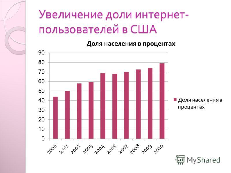 Увеличение доли интернет - пользователей в США