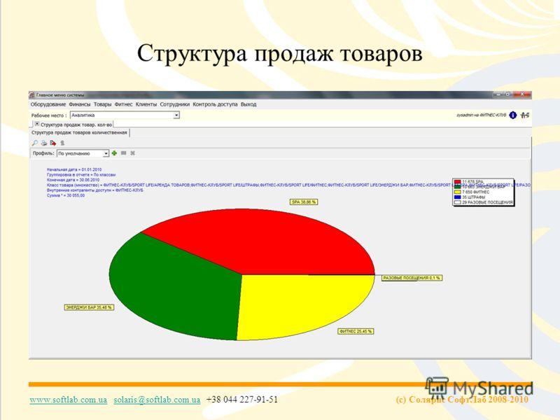 (c) Солярис СофтЛаб 2008-2010 www.softlab.com.uawww.softlab.com.ua solaris@softlab.com.ua +38 044 227-91-51solaris@softlab.com.ua Структура продаж товаров