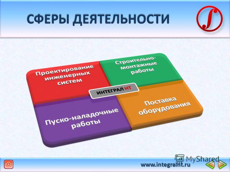 www.integralnt.ru СФЕРЫ ДЕЯТЕЛЬНОСТИ