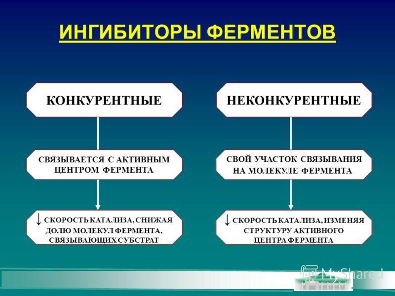 ИНГИБИТОРЫ ФЕРМЕНТОВ КОНКУРЕНТНЫЕ НЕКОНКУРЕНТНЫЕ СВЯЗЫВАЕТСЯ С АКТИВНЫМ ЦЕНТРОМ ФЕРМЕНТА СКОРОСТЬ КАТАЛИЗА, СНИЖАЯ ДОЛЮ МОЛЕКУЛ ФЕРМЕНТА, СВЯЗЫВАЮЩИХ СУБСТРАТ СВОЙ УЧАСТОК СВЯЗЫВАНИЯ НА МОЛЕКУЛЕ ФЕРМЕНТА СКОРОСТЬ КАТАЛИЗА, ИЗМЕНЯЯ СТРУКТУРУ АКТИВНОГО