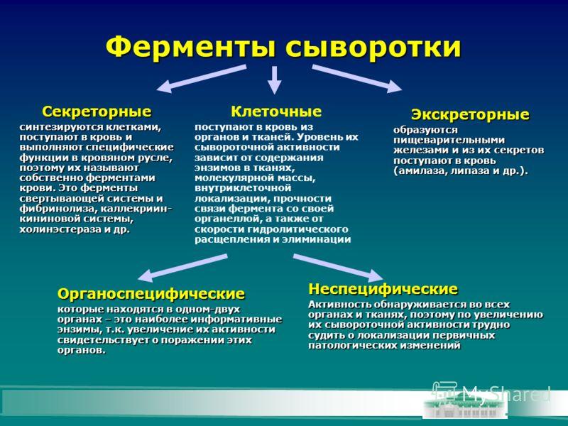 Ферменты сыворотки Клеточные поступают в кровь из органов и тканей. Уровень их сывороточной активности зависит от содержания энзимов в тканях, молекулярной массы, внутриклеточной локализации, прочности связи фермента со своей органеллой, а также от с