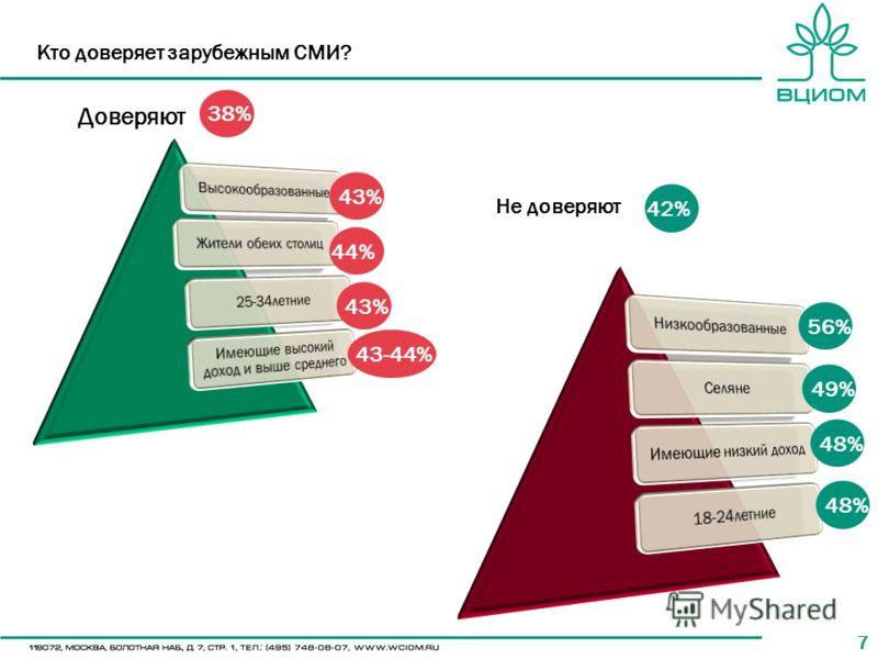 77 Кто доверяет зарубежным СМИ? 43% 44% 43-44% 43%43% 42% 49% 48% Доверяют Не доверяют 38% 56%