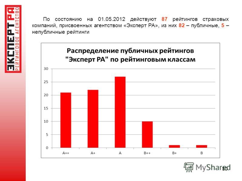 30 По состоянию на 01.05.2012 действуют 87 рейтингов страховых компаний, присвоенных агентством «Эксперт РА», из них 82 – публичные, 5 – непубличные рейтинги
