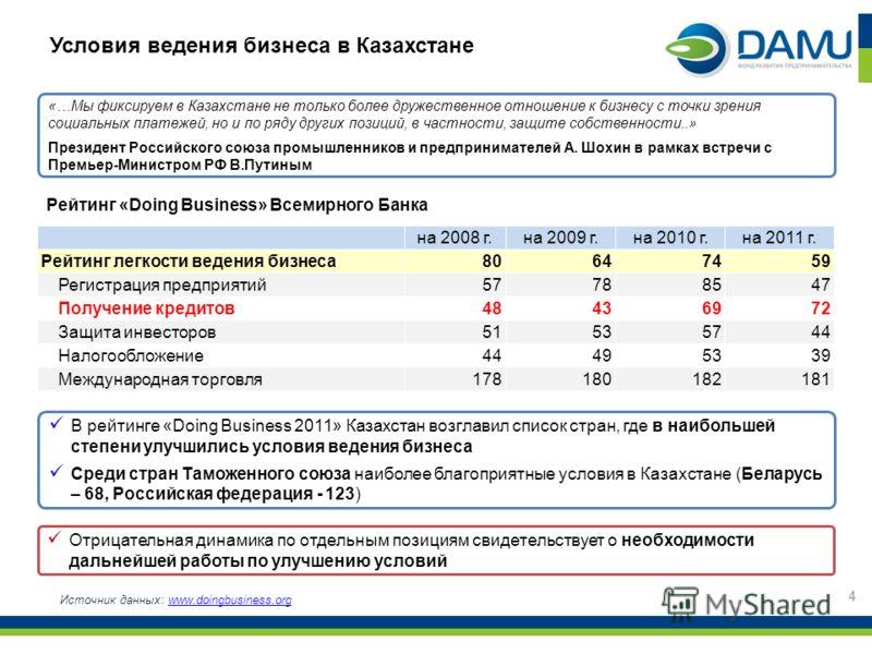 Условия ведения бизнеса в Казахстане В рейтинге «Doing Business 2011» Казахстан возглавил список стран, где в наибольшей степени улучшились условия ведения бизнеса Среди стран Таможенного союза наиболее благоприятные условия в Казахстане (Беларусь –