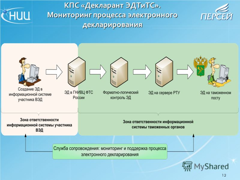12 КПС «Декларант ЭДТиТС». Мониторинг процесса электронного декларирования