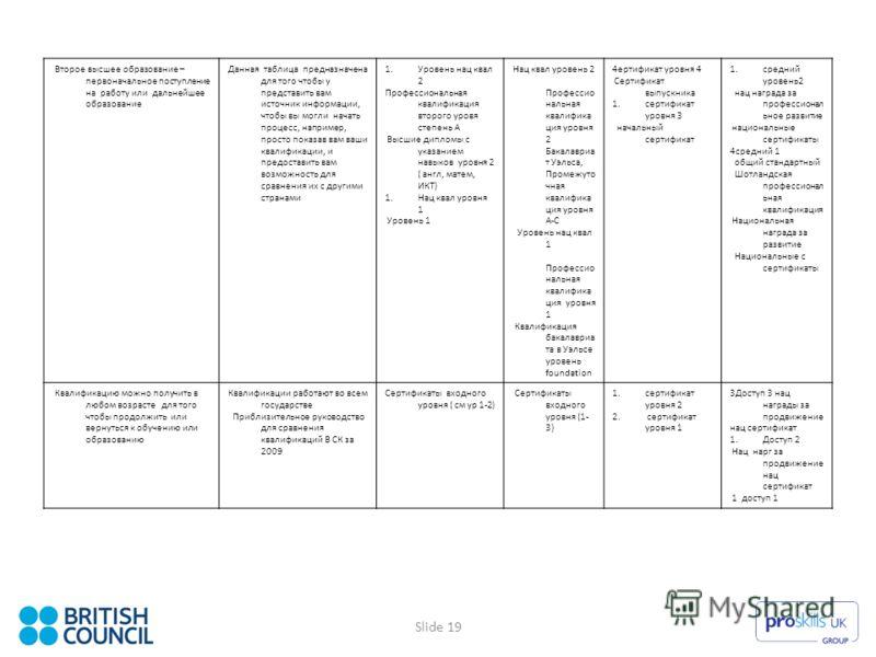 Slide 19 Второе высшее образование – первоначальное поступление на работу или дальнейшее образование Данная таблица предназначена для того чтобы у представить вам источник информации, чтобы вы могли начать процесс, например, просто показав вам ваши к