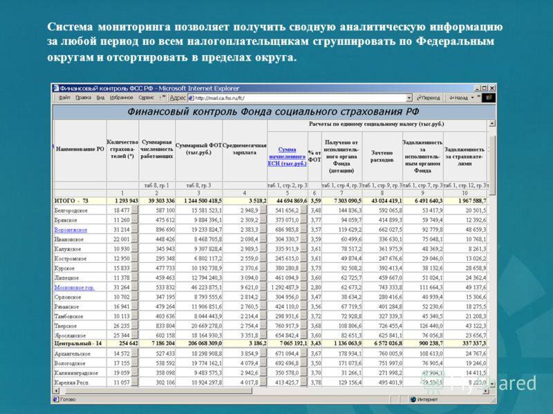 Система мониторинга позволяет получить сводную аналитическую информацию за любой период по всем налогоплательщикам сгруппировать по Федеральным округам и отсортировать в пределах округа.