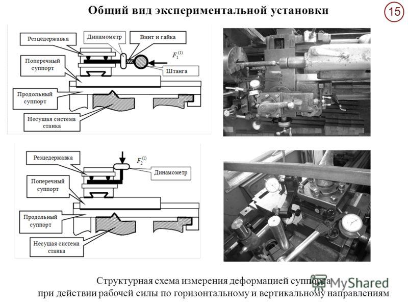 15 Структурная схема измерения деформацией суппорта при действии рабочей силы по горизонтальному и вертикальному направлениям Общий вид экспериментальной установки