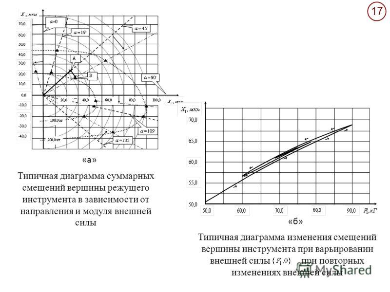 17 Типичная диаграмма суммарных смещений вершины режущего инструмента в зависимости от направления и модуля внешней силы Типичная диаграмма изменения смещений вершины инструмента при варьировании внешней силы при повторных изменениях внешней силы «a»