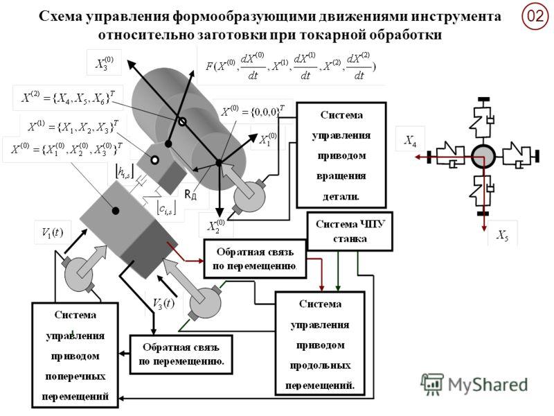 0202 Схема управления формообразующими движениями инструмента относительно заготовки при токарной обработки